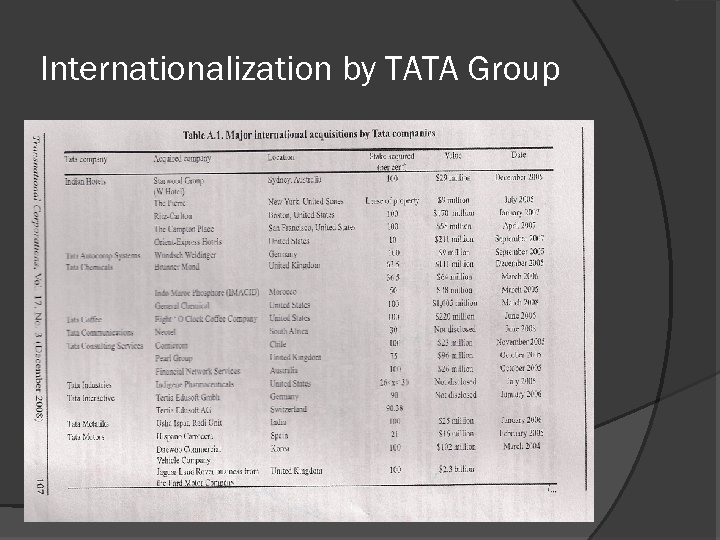 Internationalization by TATA Group