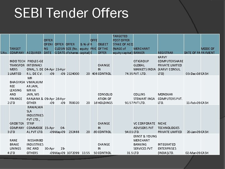 SEBI Tender Offers OFFER OFFE & % of R OBJECT OPENI OFFER CLOSIN SIZE