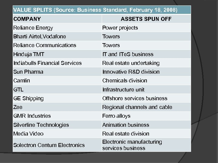 VALUE SPLITS (Source: Business Standard, February 18, 2008) COMPANY ASSETS SPUN OFF Reliance Energy