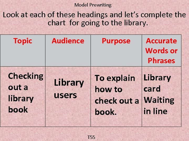 Model Prewriting Look at each of these headings and let's complete the chart for