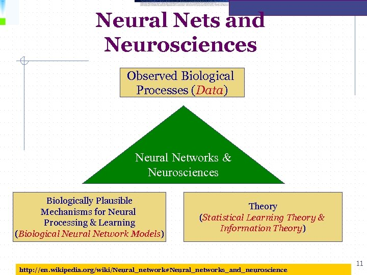 Neural Nets and Neurosciences Observed Biological Processes (Data) Neural Networks & Neurosciences Biologically Plausible