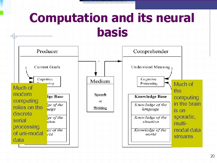 Computation and its neural basis Much of modern computing relies on the discrete serial