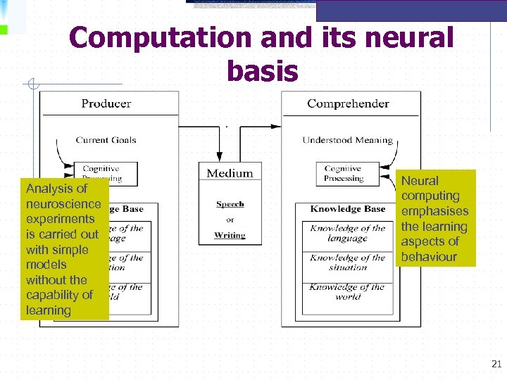 Computation and its neural basis Analysis of neuroscience experiments is carried out with simple