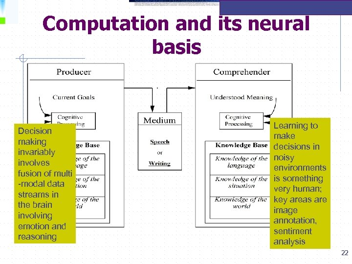 Computation and its neural basis Decision making invariably involves fusion of multi -modal data