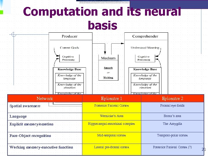 Computation and its neural basis Network Spatial awareness Language Explicit memory/emotion Face-Object recognition Working