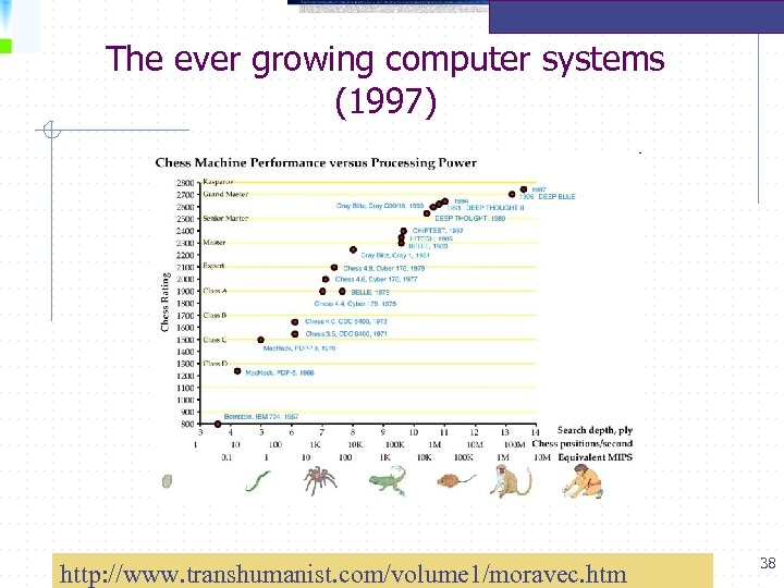 The ever growing computer systems (1997) http: //www. transhumanist. com/volume 1/moravec. htm 38