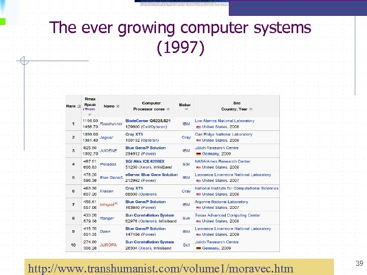 The ever growing computer systems (1997) http: //www. transhumanist. com/volume 1/moravec. htm 39