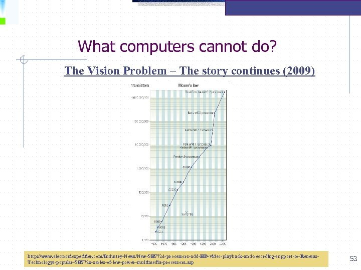 What computers cannot do? The Vision Problem – The story continues (2009) http: //www.