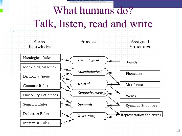 What humans do? Talk, listen, read and write 62