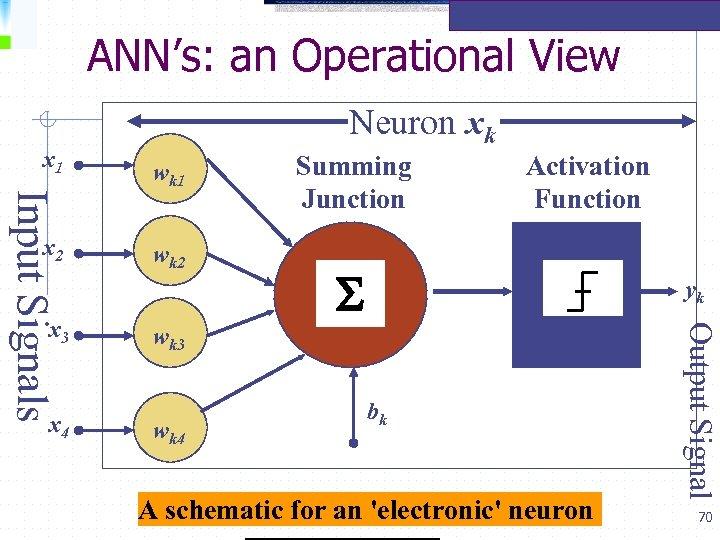ANN's: an Operational View x 1 x 3 x 4 wk 1 wk