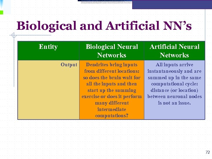 Biological and Artificial NN's Entity Biological Neural Networks Output Artificial Neural Networks Dendrites bring