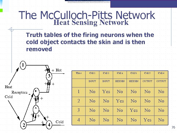 The Mc. Culloch-Pitts Network Heat Sensing Network Truth tables of the firing neurons