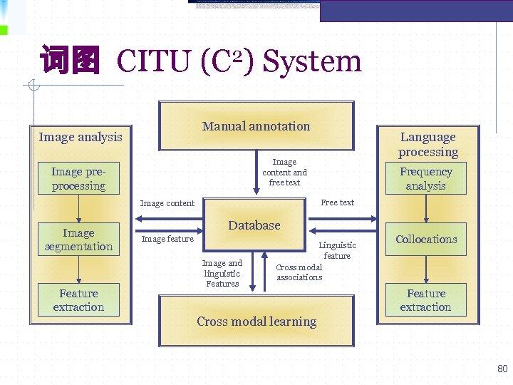 词图 CITU 2) (C System Manual annotation Image analysis Image content and free text