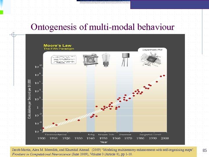 Ontogenesis of multi-modal behaviour Jacob Martin, Alex M. Meredith, and Khurshid Ahmad. (2009) 'Modeling