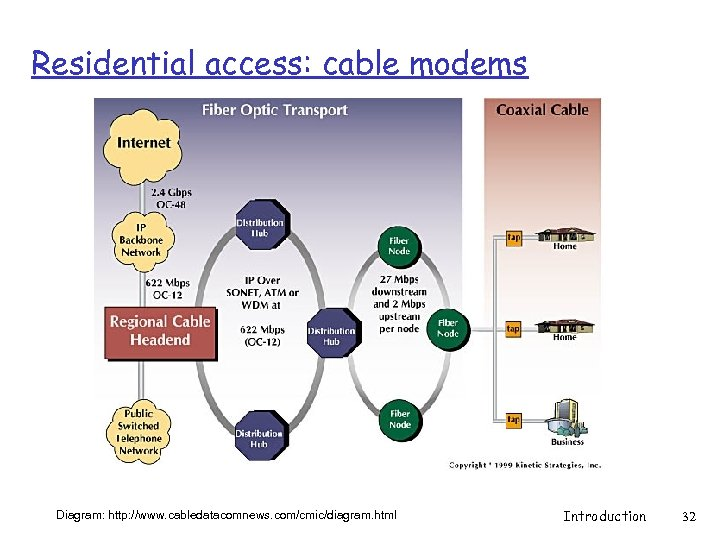 Residential access: cable modems Diagram: http: //www. cabledatacomnews. com/cmic/diagram. html Introduction 32