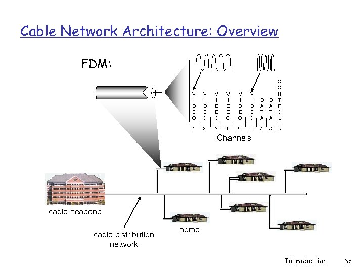 Cable Network Architecture: Overview FDM: V I D E O V I D E