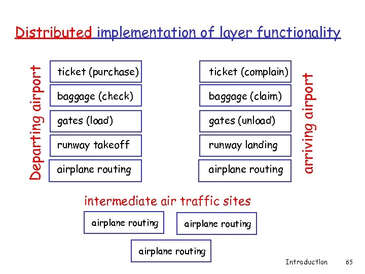 ticket (purchase) ticket (complain) baggage (check) baggage (claim) gates (load) gates (unload) runway takeoff