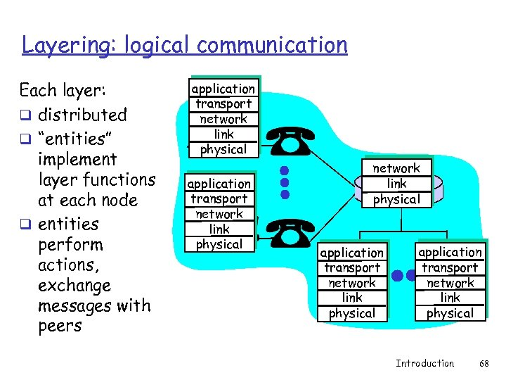 "Layering: logical communication Each layer: q distributed q ""entities"" implement layer functions at each"
