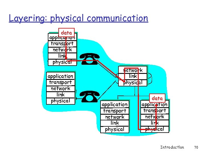 Layering: physical communication data application transport network link physical application transport network link physical