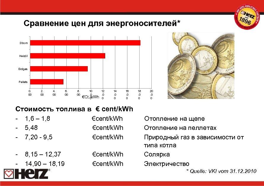 Сравнение цен для энергоносителей* Strom Heizöl Erdgas Pellets 0. 00 2. 00 4. 00