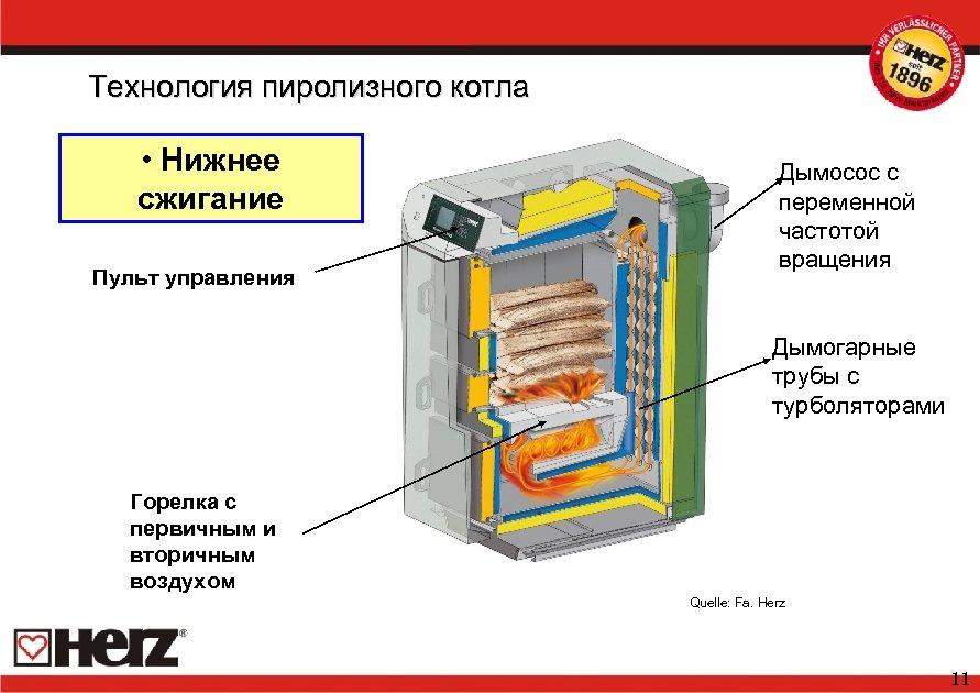 Технология пиролизного котла • Нижнее сжигание Пульт управления Дымосос с переменной частотой вращения Дымогарные