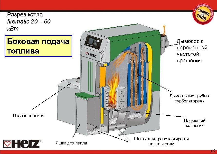 Разрез котла firematic 20 – 60 к. Вт Боковая подача топлива Дымосос с переменной