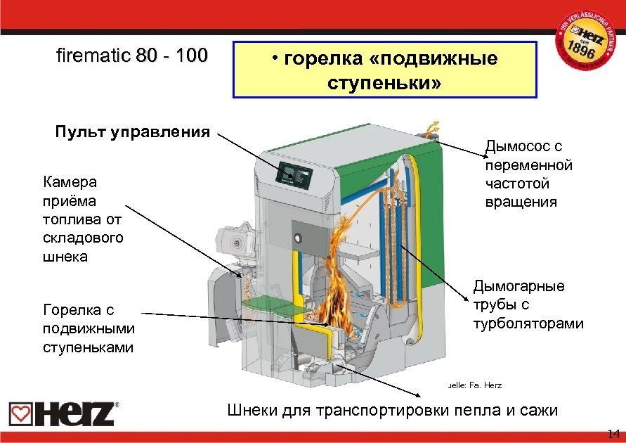 firematic 80 - 100 Пульт управления Камера приёма топлива от складового шнека Горелка с