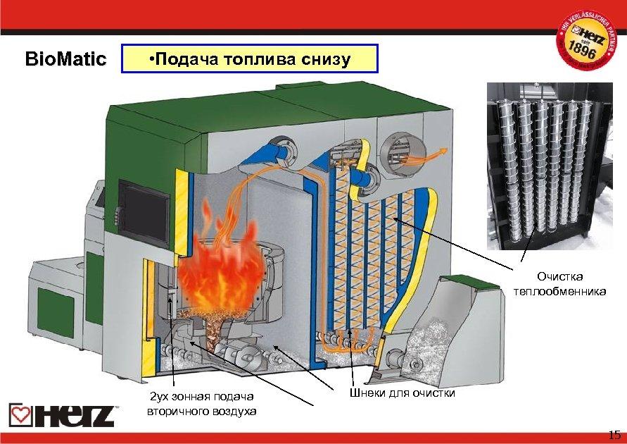 Bio. Matic • Подача топлива снизу Очистка теплообменника 2 ух зонная подача вторичного воздуха
