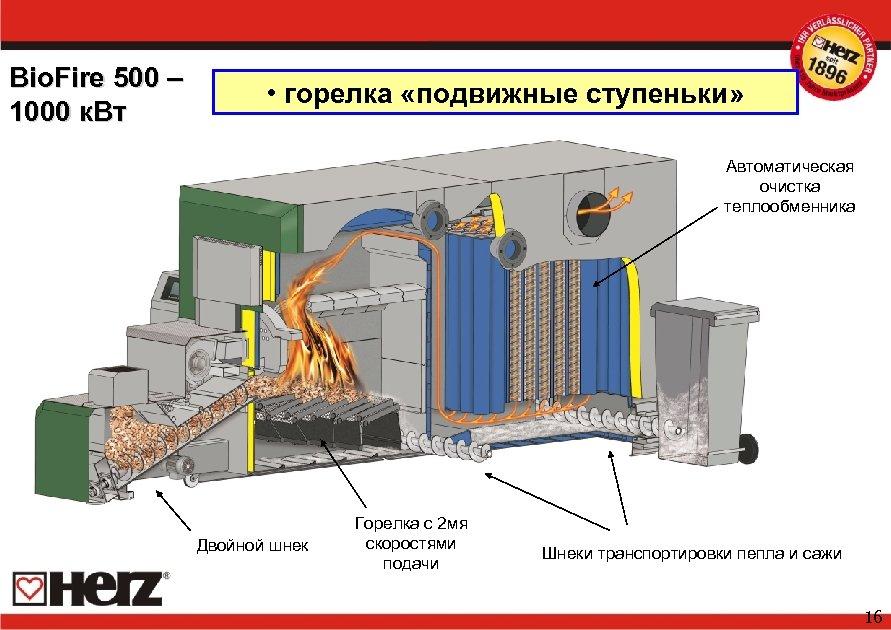 Bio. Fire 500 – 1000 к. Вт • горелка «подвижные ступеньки» Автоматическая очистка теплообменника