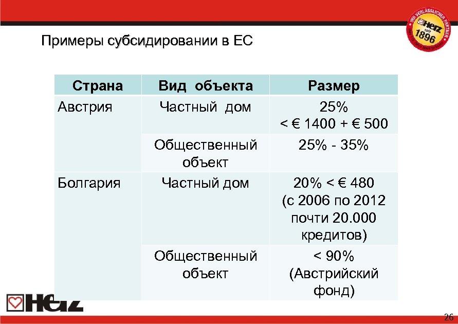 Примеры субсидировании в ЕС Страна Австрия Вид объекта Частный дом Болгария Общественный объект Частный