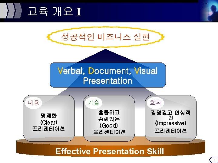 교육 개요 Ⅰ 성공적인 비즈니스 실현 Verbal, Document, Visual Presentation 내용 기술 명쾌한 (Clear)