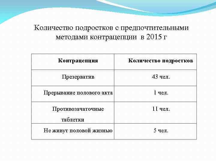 Количество подростков с предпочтительными методами контрацепции в 2015 г Контрацепция Количество подростков Презерватив 43