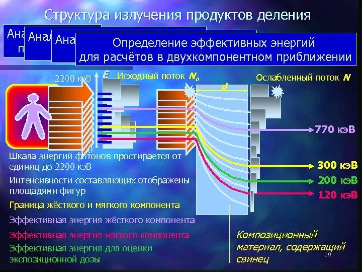 Структура излучения продуктов деления Анализ спектра Анализ составляющих спектра Анализ проникающей способности Определение эффективных