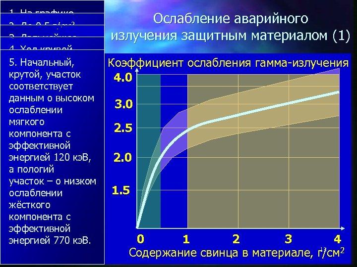 1. На графике представлен итог 2. До 0, 5 г/см 2 – теоретического 3.