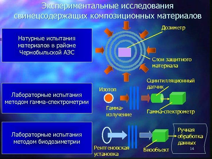 Экспериментальные исследования свинецсодержащих композиционных материалов Дозиметр Натурные испытания материалов в районе Чернобыльской АЭС Слои