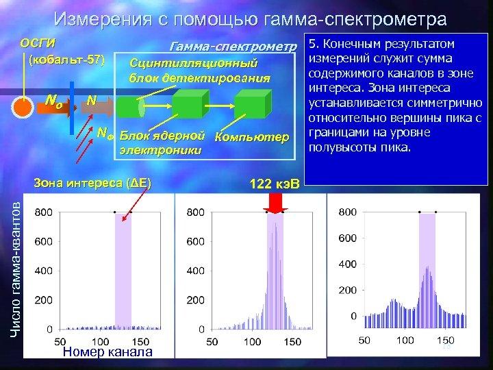 Измерения с помощью гамма-спектрометра ОСГИ (кобальт-57) No 5. Конечным результатом Гамма-спектрометр 1. Сцинтилляционный блок