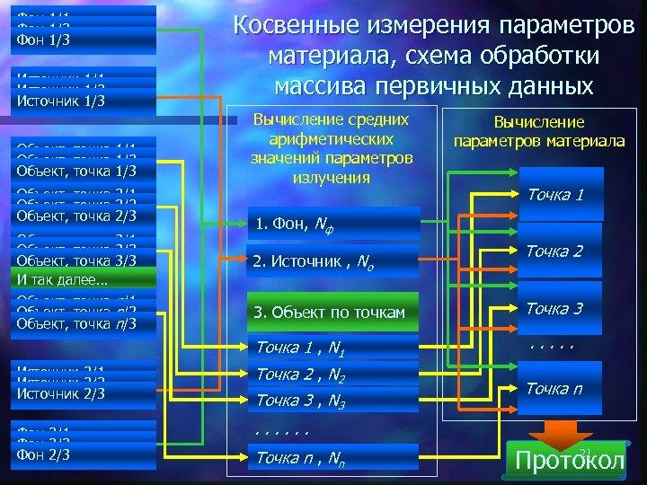 Фон 1/1 Фон 1/2 Фон 1/3 Источник 1/1 Источник 1/2 Источник 1/3 Объект, точка