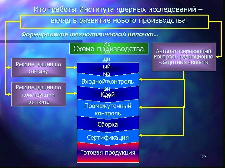 Итог работы Института ядерных исследований – вклад в развитие нового производства Формирование технологической цепочки.