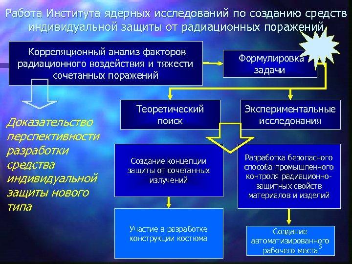 Работа Института ядерных исследований по созданию средств индивидуальной защиты от радиационных поражений Корреляционный анализ