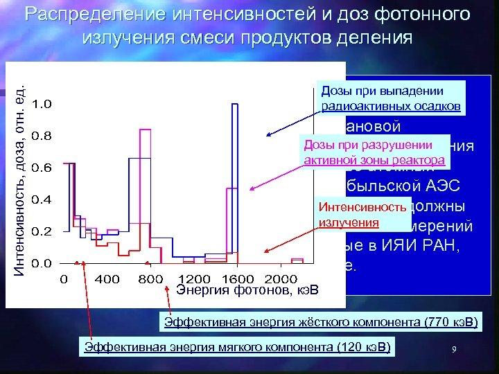 Интенсивность, доза, отн. ед. Распределение интенсивностей и доз фотонного излучения смеси продуктов деления Дозы
