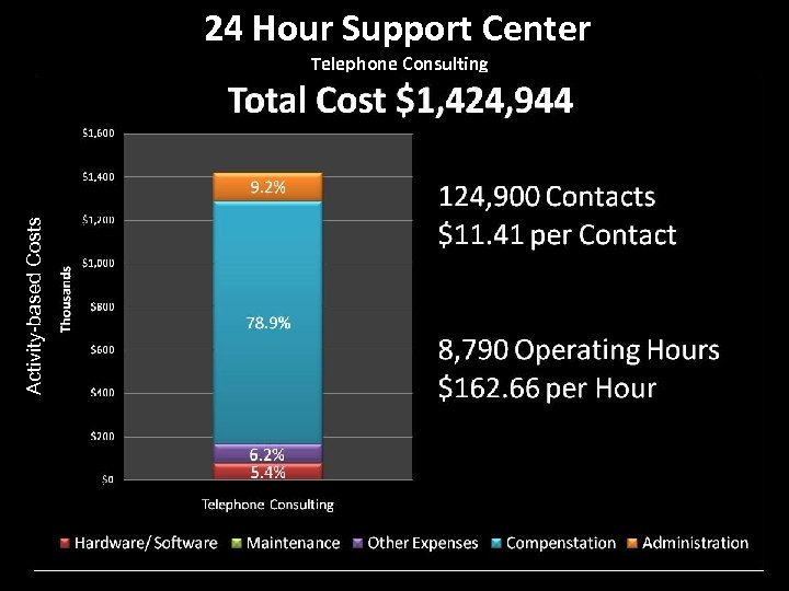 24 Hour Support Center Activity-based Costs Telephone Consulting