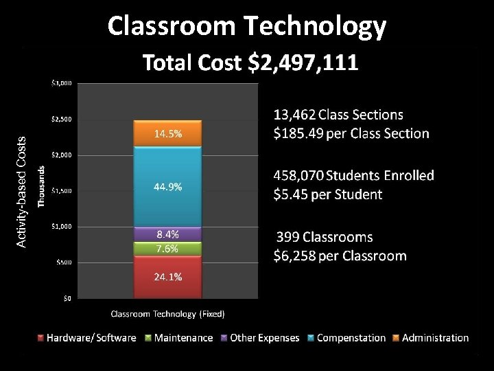 Activity-based Costs Classroom Technology