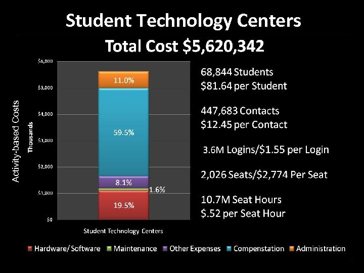 Activity-based Costs Student Technology Centers