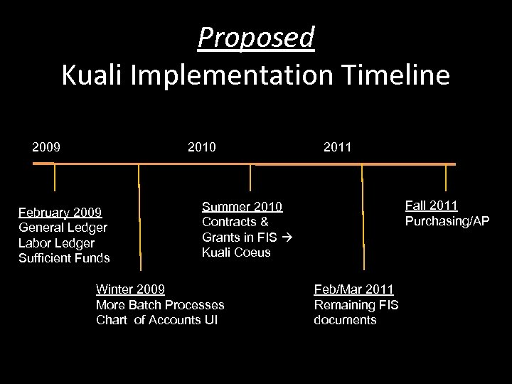 Proposed Kuali Implementation Timeline 2009 2010 February 2009 General Ledger Labor Ledger Sufficient Funds