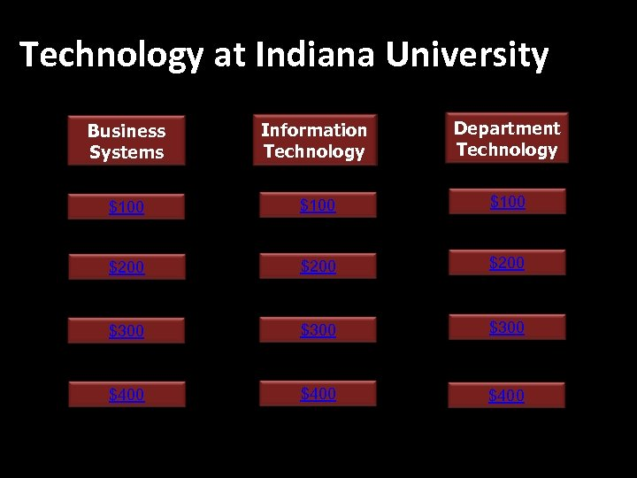 Technology at Indiana University Business Jeopardy! Systems Information Jeopardy! Technology Department Jeopardy! Technology $100