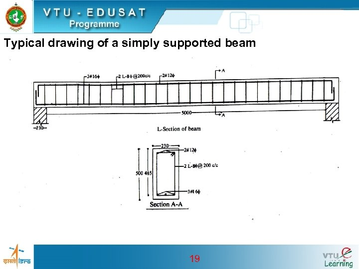 Typical drawing of a simply supported beam 19
