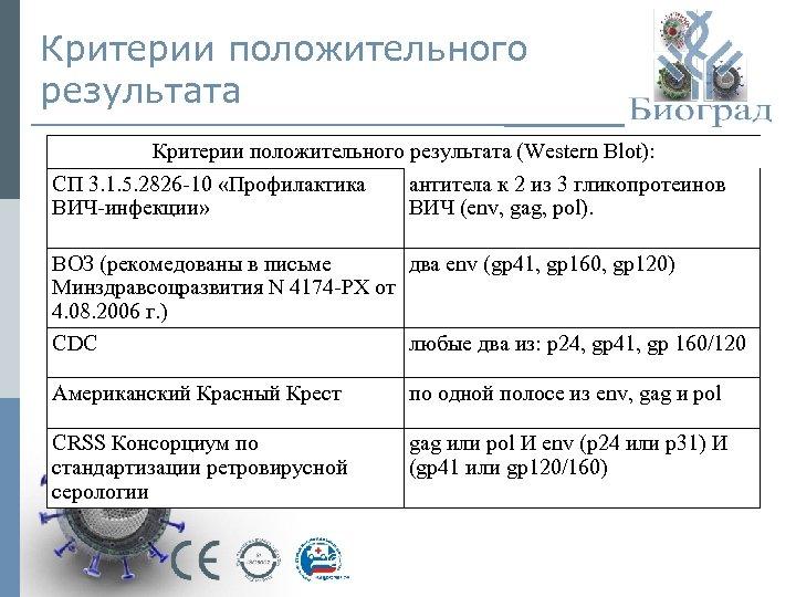 Критерии положительного результата (Western Blot): СП 3. 1. 5. 2826 -10 «Профилактика антитела к