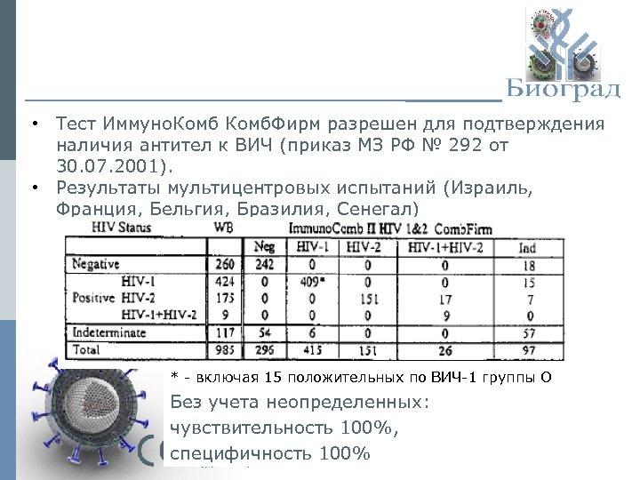 • Тест Иммуно. Комб. Фирм разрешен для подтверждения наличия антител к ВИЧ (приказ