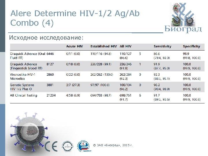 Alere Determine HIV-1/2 Ag/Ab Combo (4) Исходное исследование: © ЗАО «Биоград» , 2015 г.