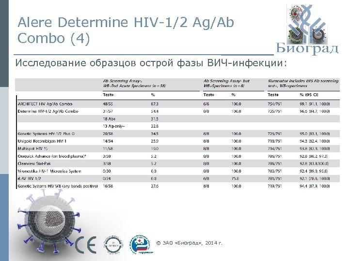 Alere Determine HIV-1/2 Ag/Ab Combo (4) Исследование образцов острой фазы ВИЧ-инфекции: © ЗАО «Биоград»